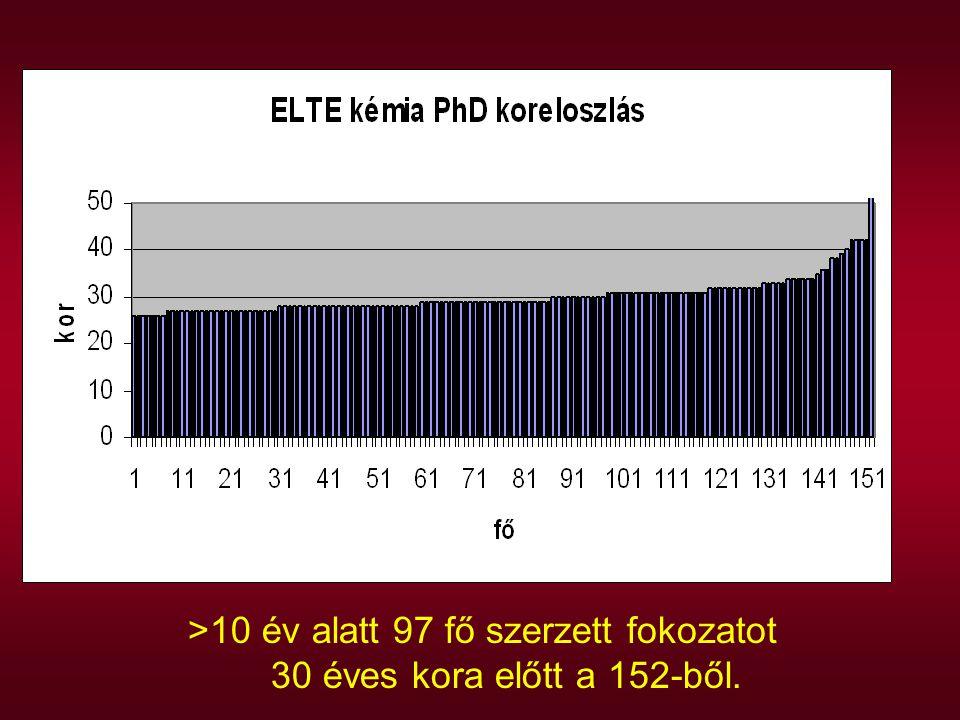 >10 év alatt 97 fő szerzett fokozatot 30 éves kora előtt a 152-ből.