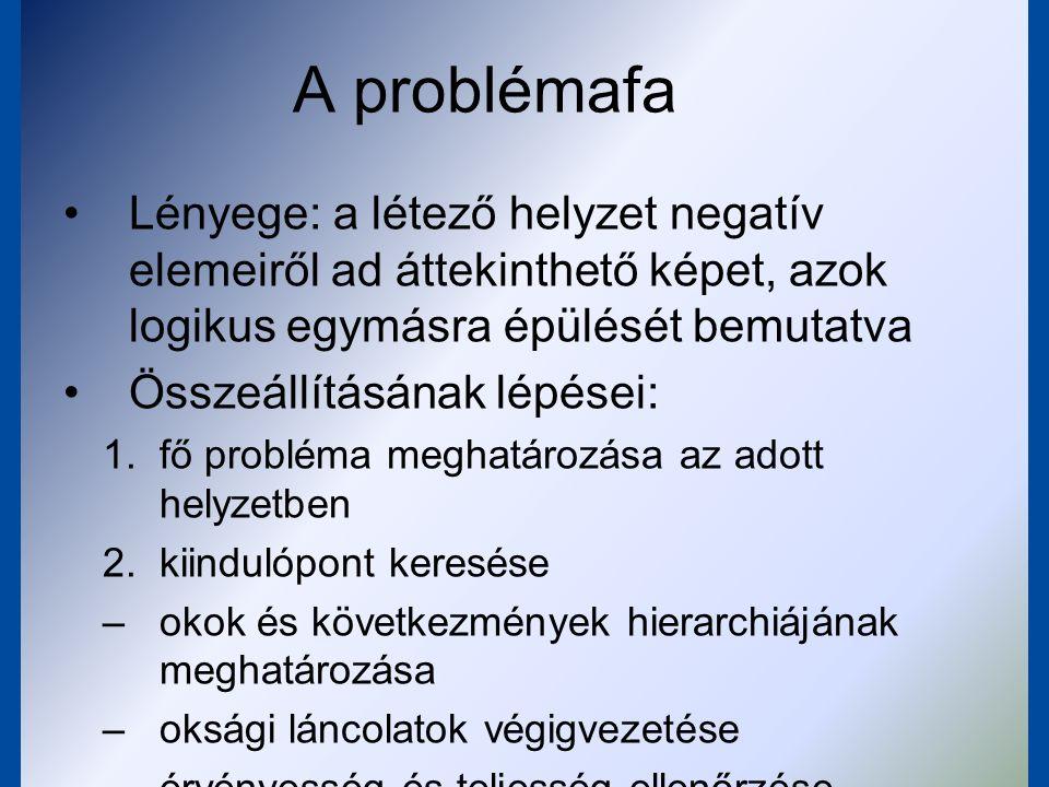 A problémafa Lényege: a létező helyzet negatív elemeiről ad áttekinthető képet, azok logikus egymásra épülését bemutatva.