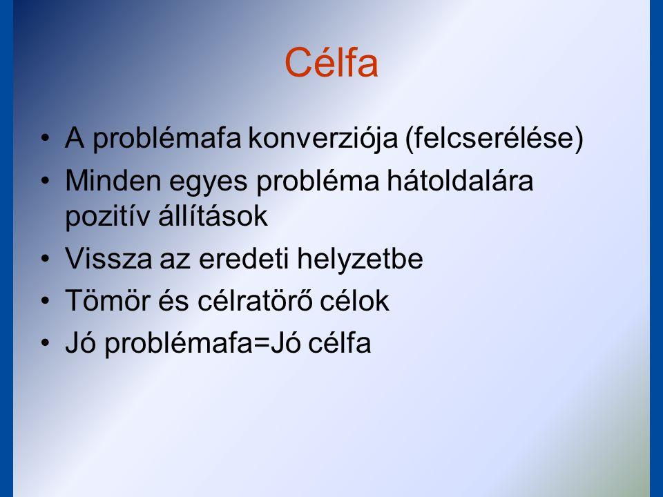Célfa A problémafa konverziója (felcserélése)