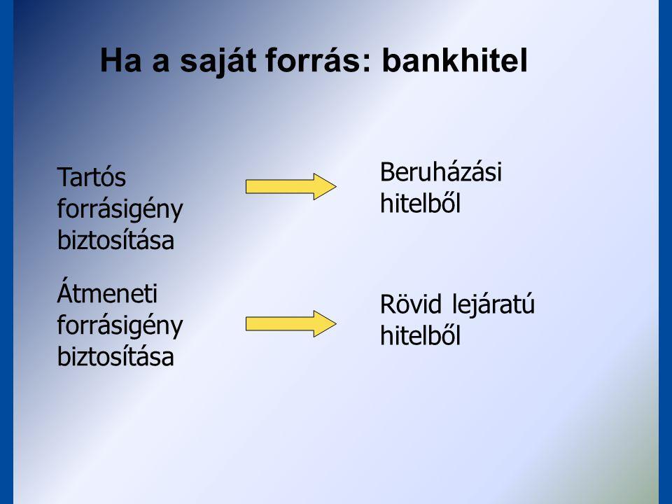 Ha a saját forrás: bankhitel