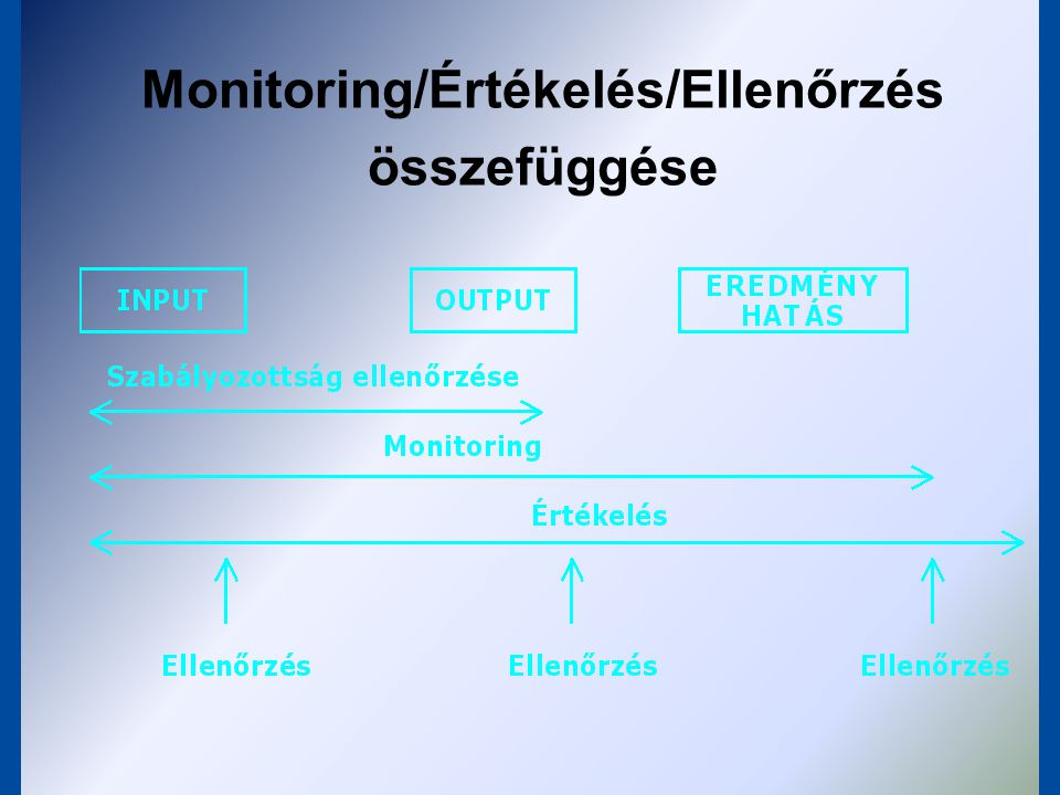 Monitoring/Értékelés/Ellenőrzés összefüggése