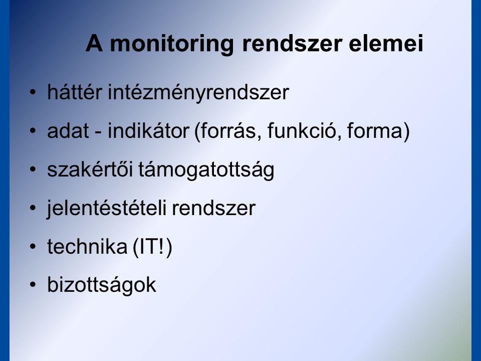 A monitoring rendszer elemei