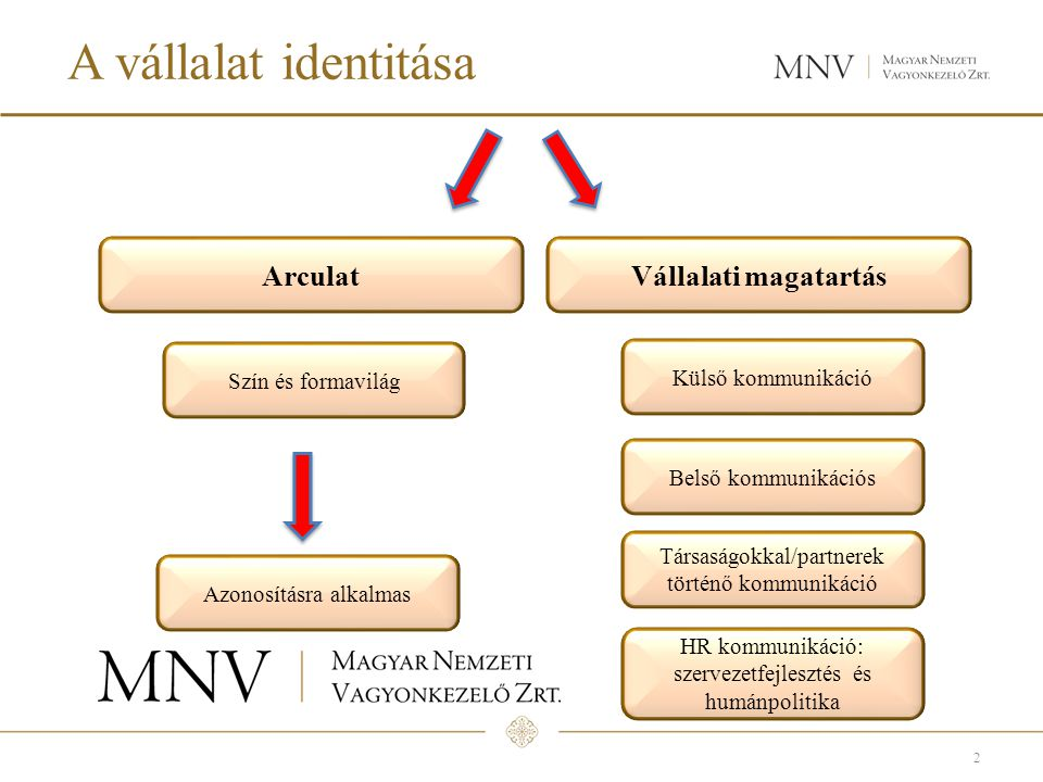 A vállalat identitása Arculat Vállalati magatartás Külső kommunikáció
