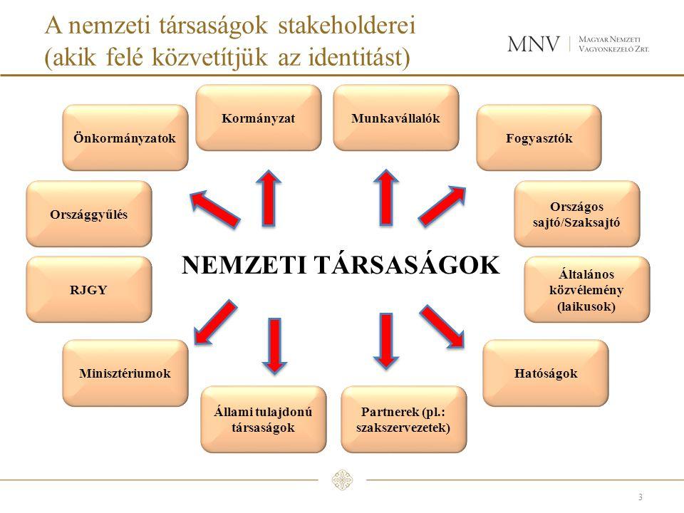 A nemzeti társaságok stakeholderei (akik felé közvetítjük az identitást)