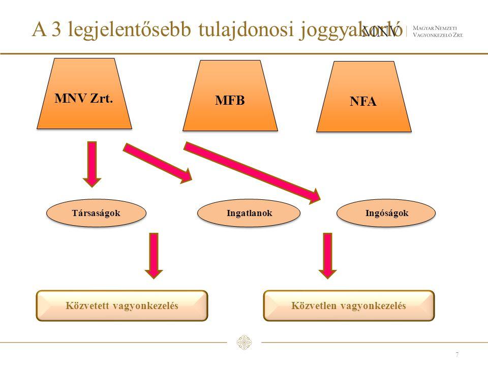 A 3 legjelentősebb tulajdonosi joggyakorló
