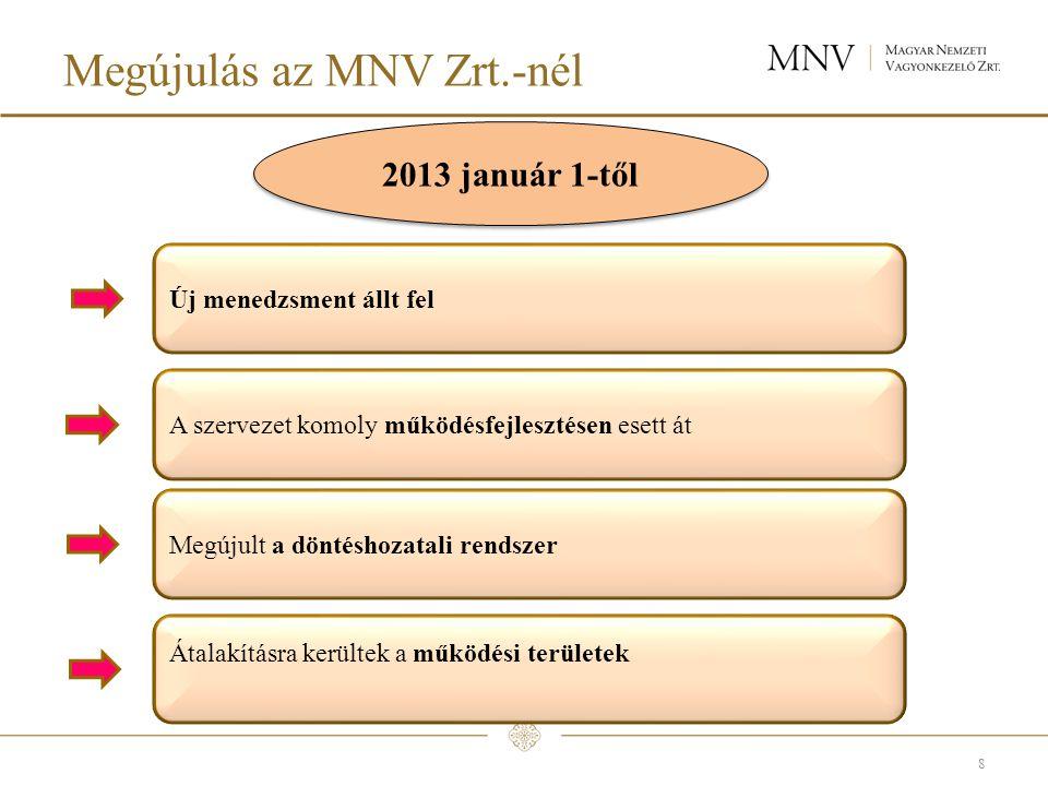 Megújulás az MNV Zrt.-nél