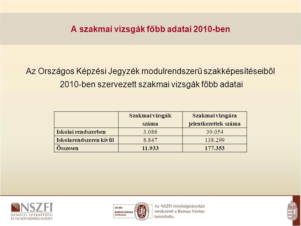 A szakmai vizsgák főbb adatai 2010-ben