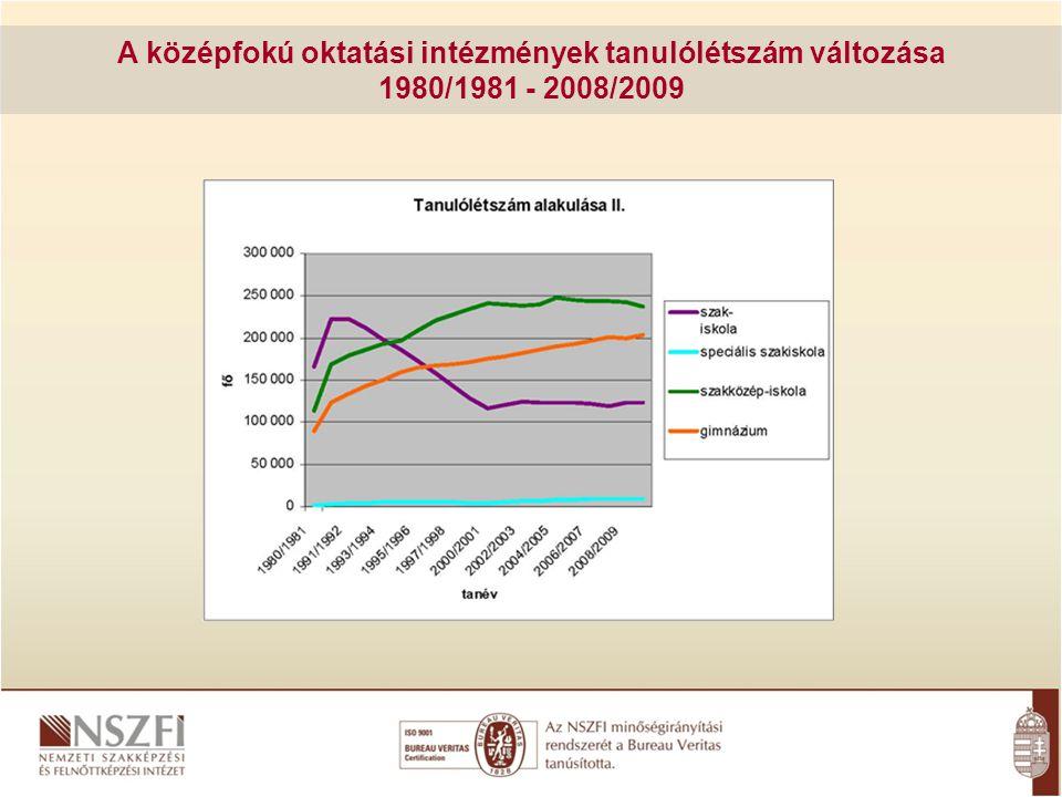A középfokú oktatási intézmények tanulólétszám változása 1980/1981 - 2008/2009