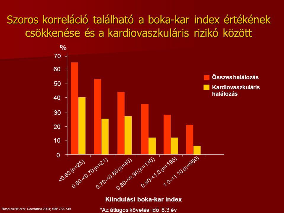 Szoros korreláció található a boka-kar index értékének csökkenése és a kardiovaszkuláris rizikó között