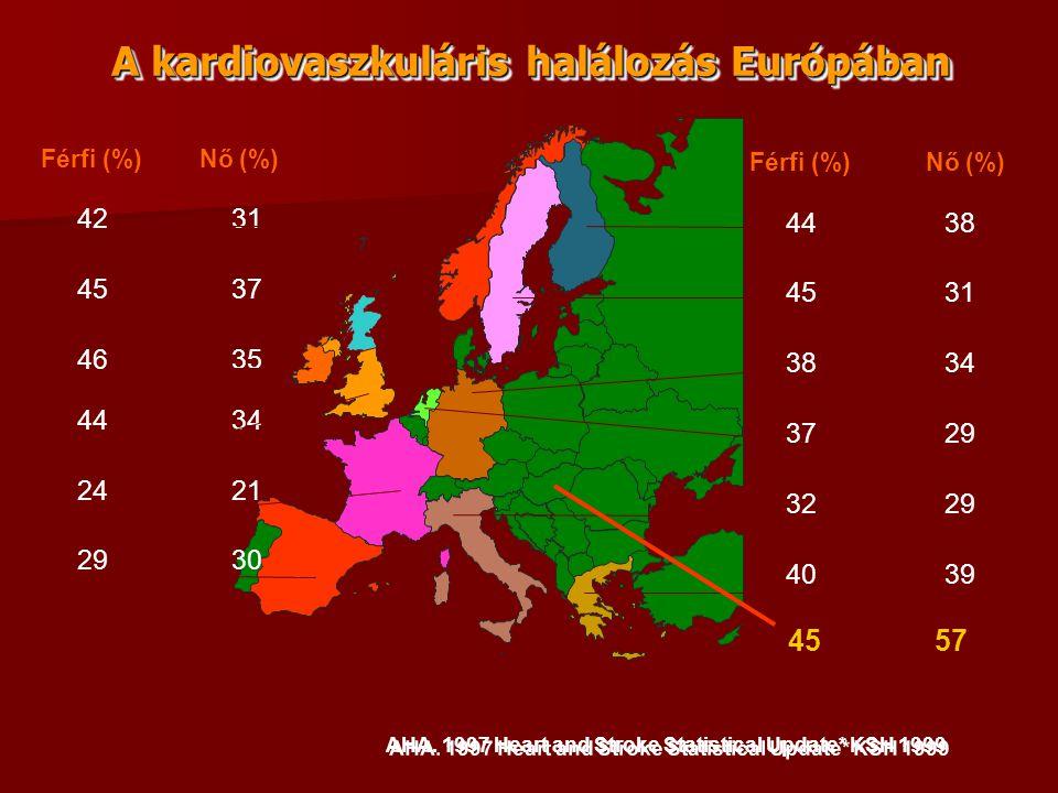 A kardiovaszkuláris halálozás Európában