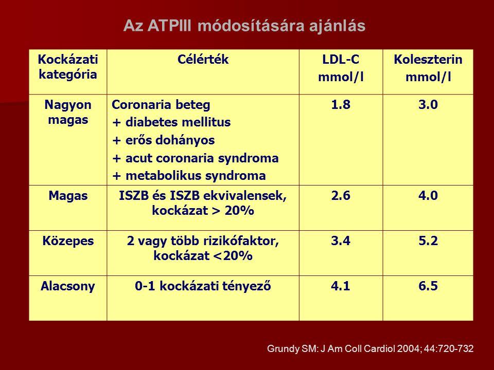 Az ATPIII módosítására ajánlás