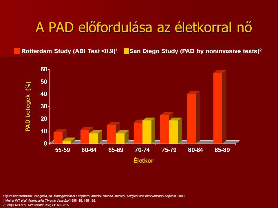 A PAD előfordulása az életkorral nő