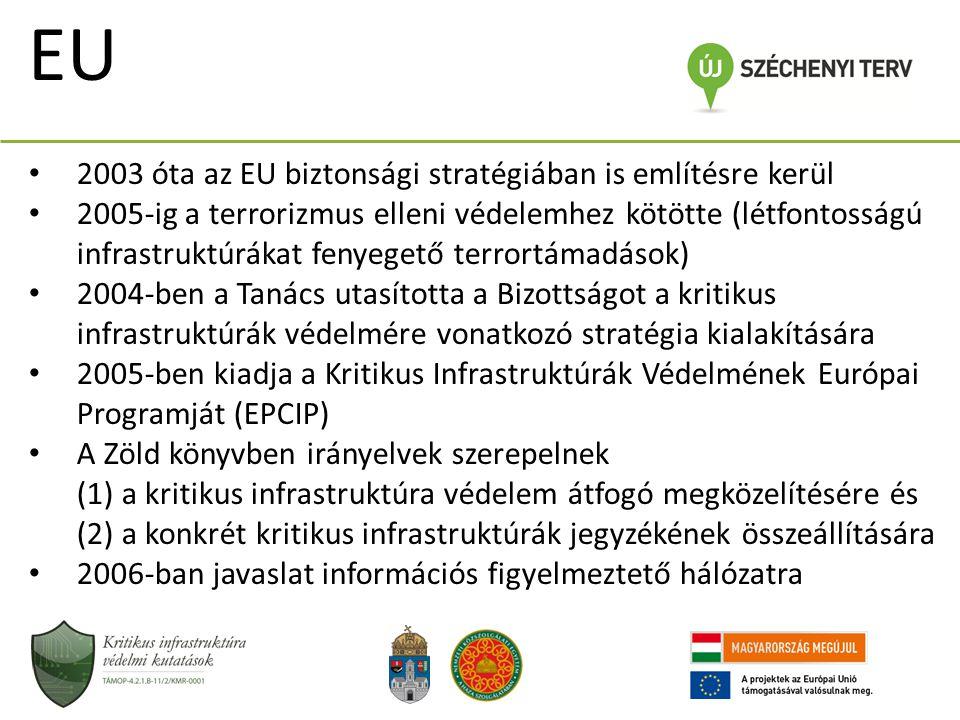 EU 2003 óta az EU biztonsági stratégiában is említésre kerül
