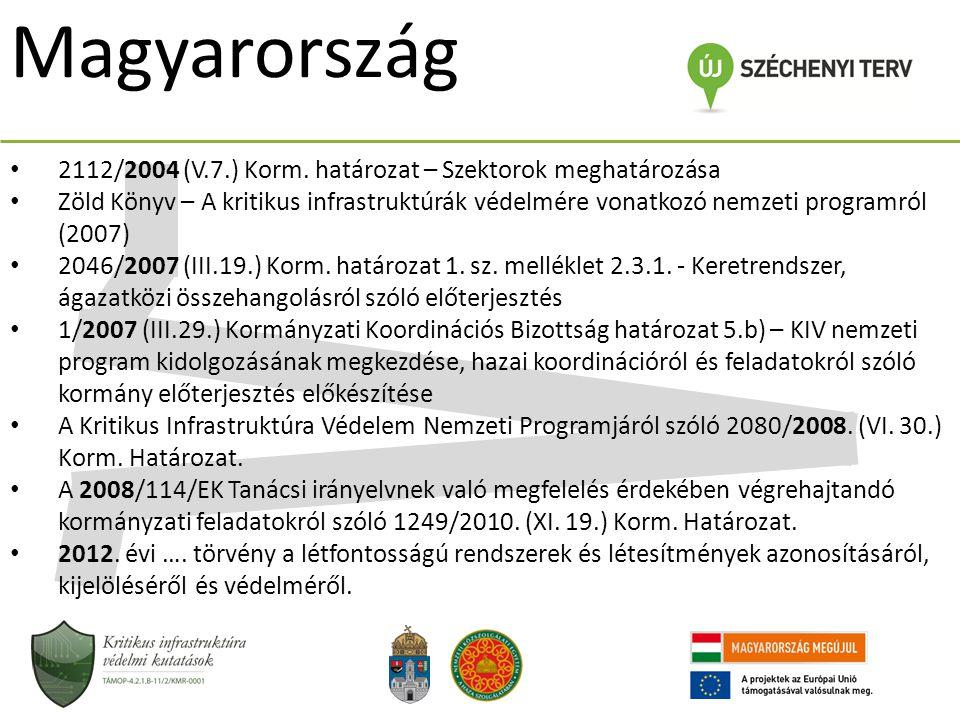 Magyarország 2112/2004 (V.7.) Korm. határozat – Szektorok meghatározása.