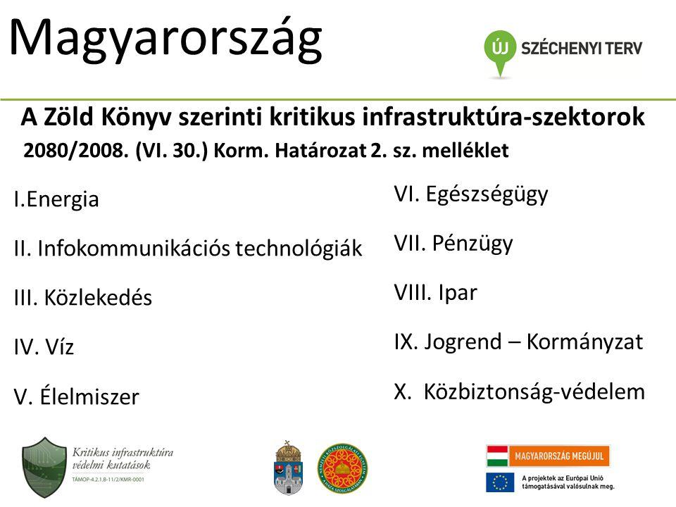 Magyarország A Zöld Könyv szerinti kritikus infrastruktúra-szektorok