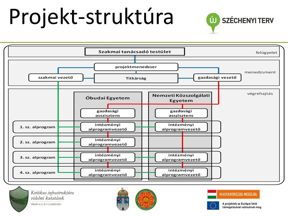 Projekt-struktúra