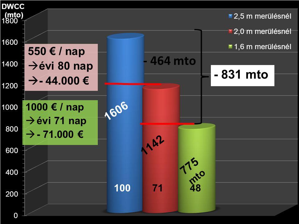 - 464 mto - 831 mto 550 € / nap évi 80 nap - 44.000 € 1000 € / nap