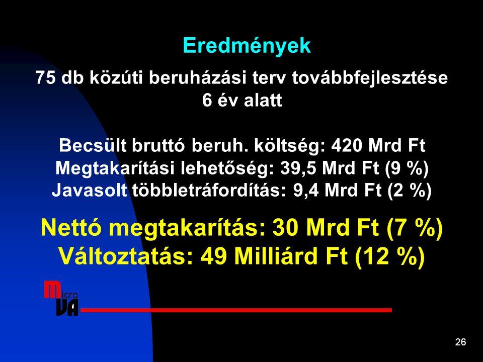 Nettó megtakarítás: 30 Mrd Ft (7 %) Változtatás: 49 Milliárd Ft (12 %)