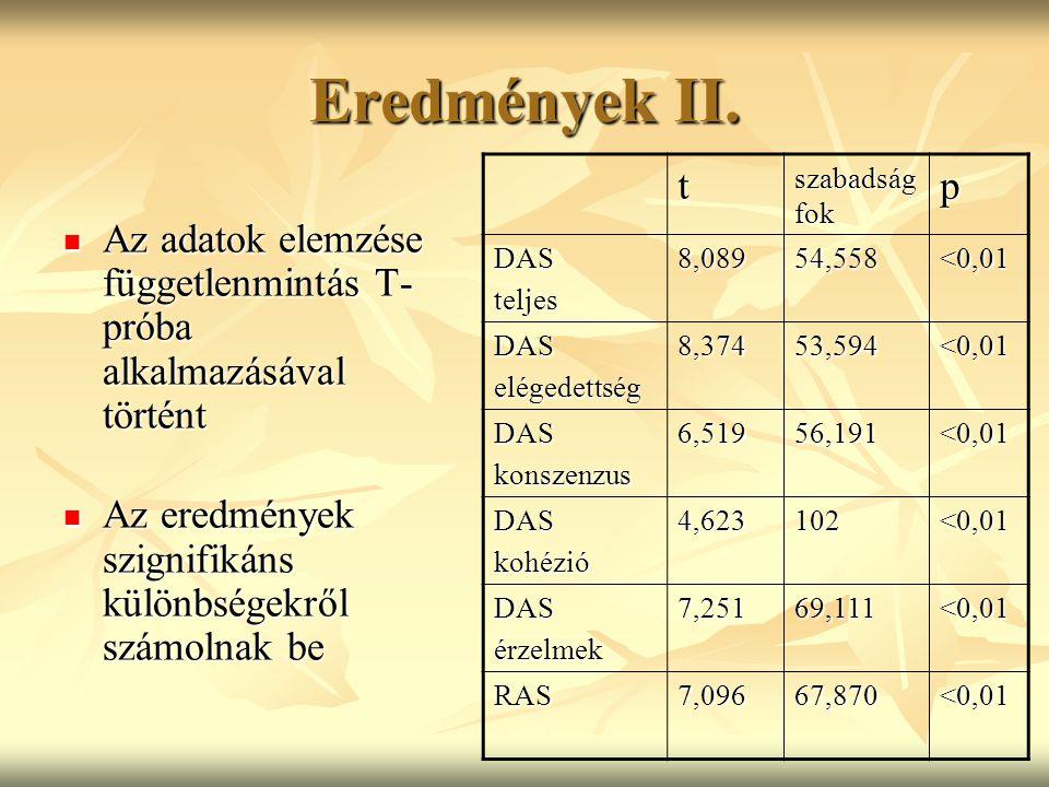 Eredmények II. t. szabadságfok. p. DAS. teljes. 8,089. 54,558. <0,01. elégedettség. 8,374.