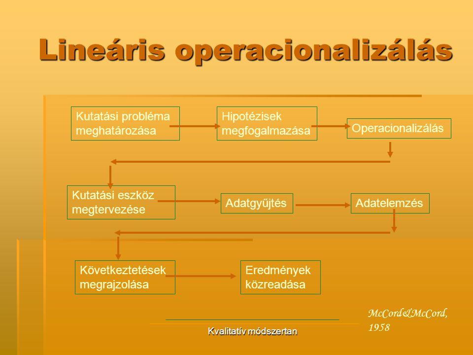 Lineáris operacionalizálás