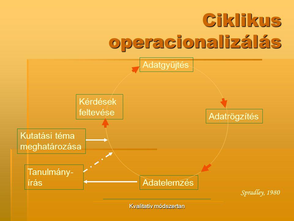 Ciklikus operacionalizálás