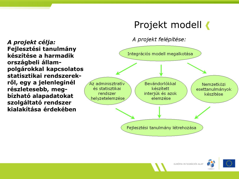 Projekt modell A projekt célja: