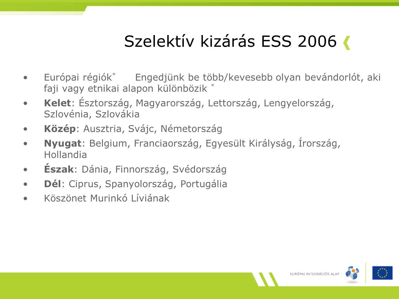 Szelektív kizárás ESS 2006 Európai régiók* Engedjünk be több/kevesebb olyan bevándorlót, aki faji vagy etnikai alapon különbözik *