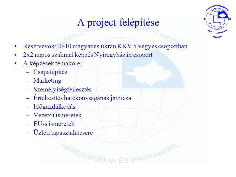A project felépítése Résztvevők:10-10 magyar és ukrán KKV 5 vegyes csoportban. 2x2 napos szakmai képzés Nyíregyházán/csoport.