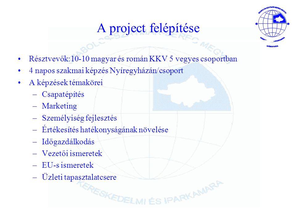 A project felépítése Résztvevők:10-10 magyar és román KKV 5 vegyes csoportban. 4 napos szakmai képzés Nyíregyházán/csoport.