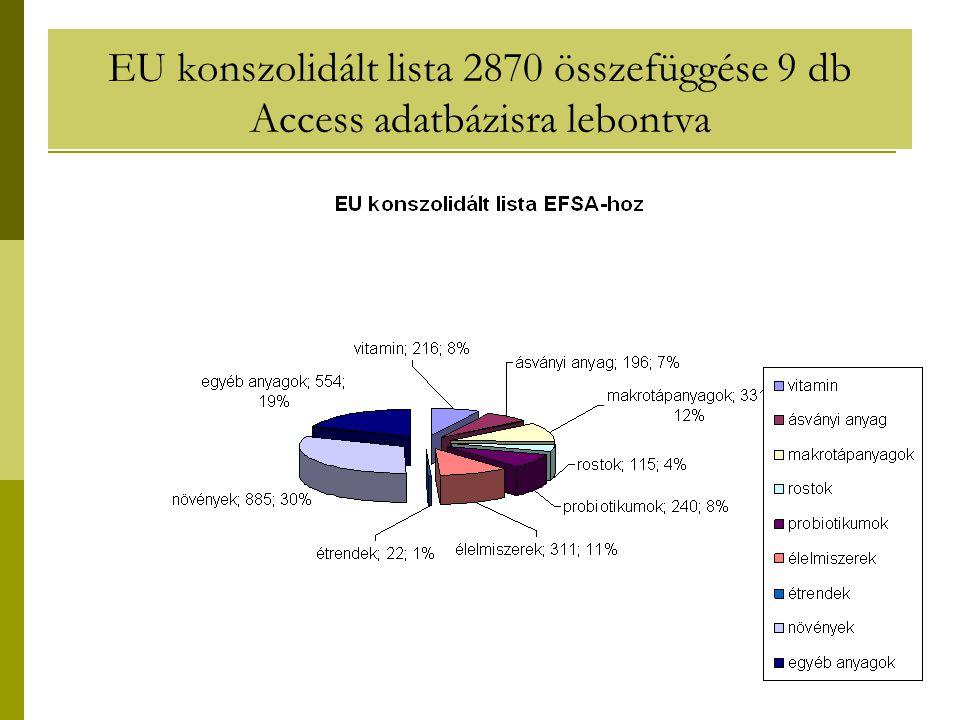 EU konszolidált lista 2870 összefüggése 9 db Access adatbázisra lebontva