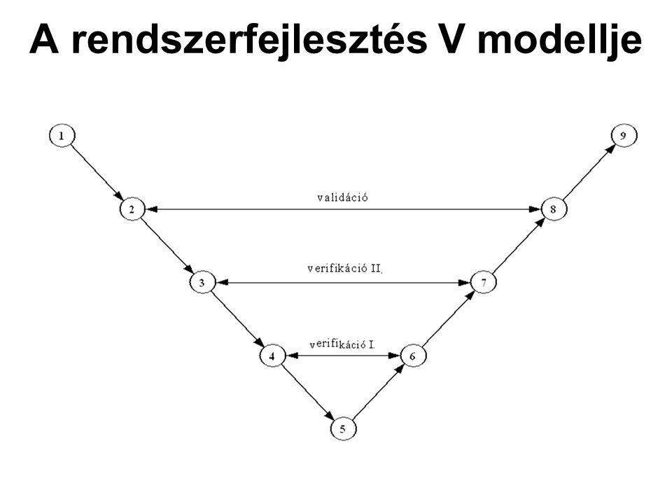 A rendszerfejlesztés V modellje