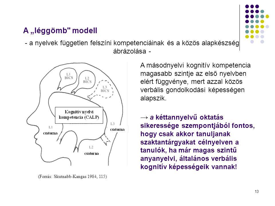 """A """"léggömb modell - a nyelvek független felszíni kompetenciáinak és a közös alapkészség ábrázolása -"""