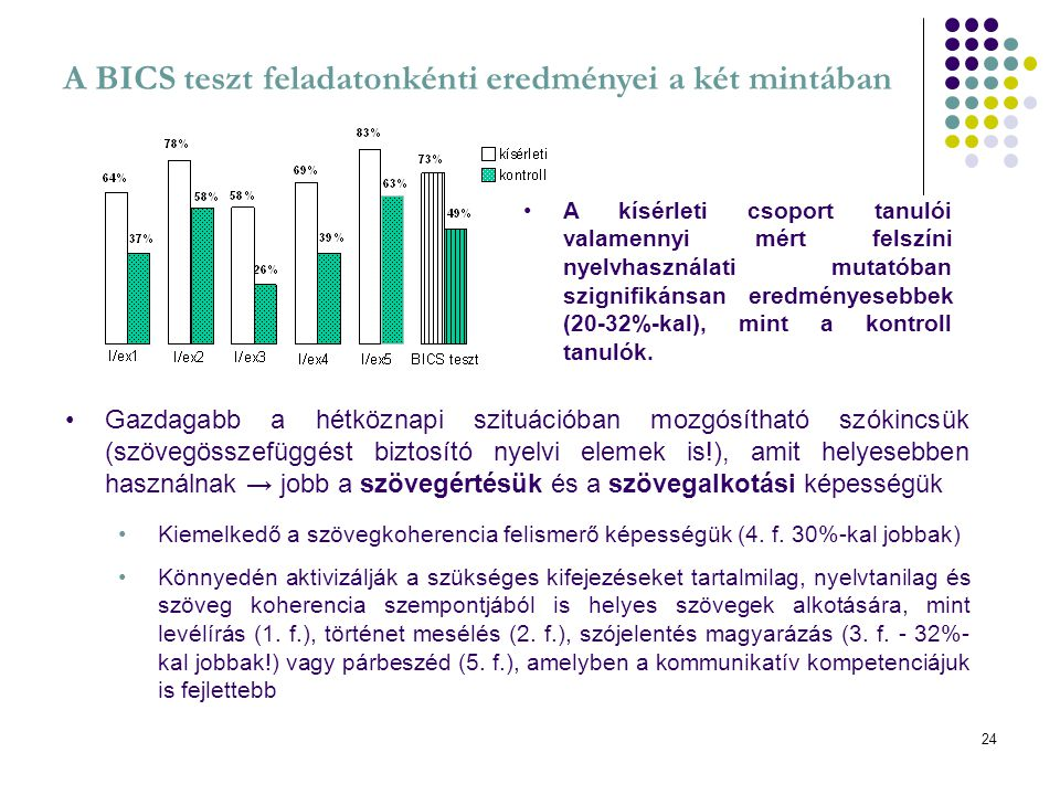 A BICS teszt feladatonkénti eredményei a két mintában