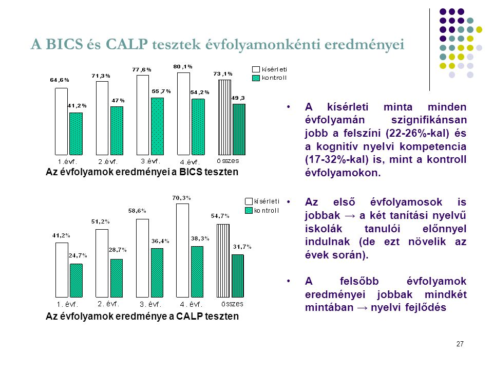 A BICS és CALP tesztek évfolyamonkénti eredményei