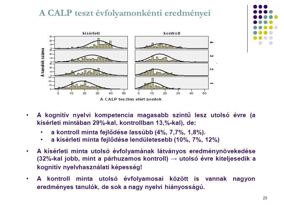 A CALP teszt évfolyamonkénti eredményei