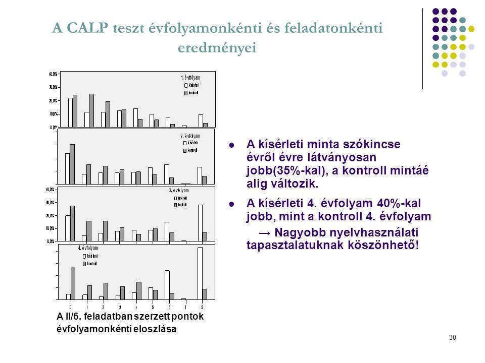 A CALP teszt évfolyamonkénti és feladatonkénti eredményei