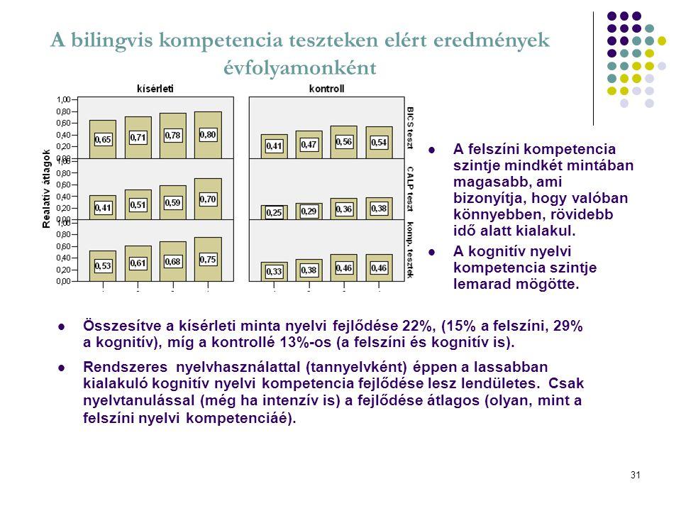 A bilingvis kompetencia teszteken elért eredmények évfolyamonként