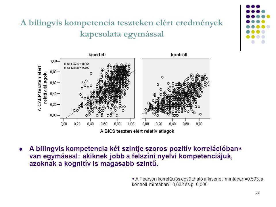 A bilingvis kompetencia teszteken elért eredmények kapcsolata egymással