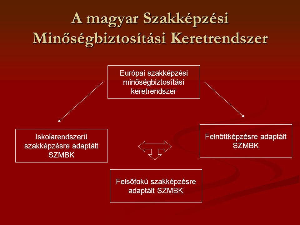 A magyar Szakképzési Minőségbiztosítási Keretrendszer