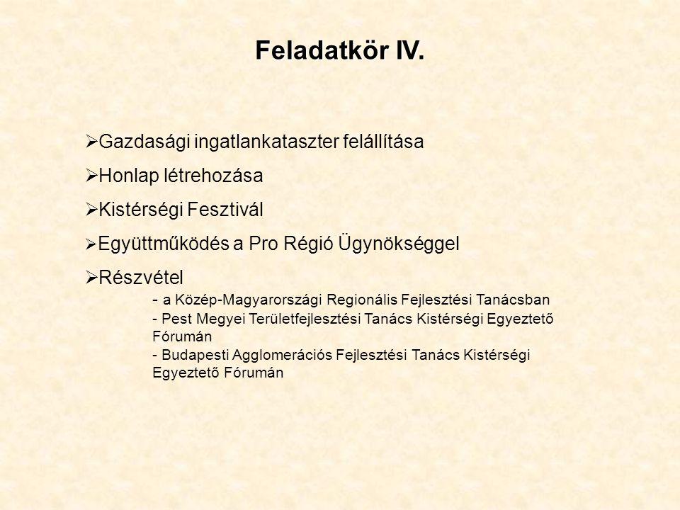 Feladatkör IV. Gazdasági ingatlankataszter felállítása