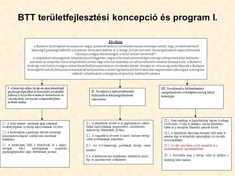 BTT területfejlesztési koncepció és program I.