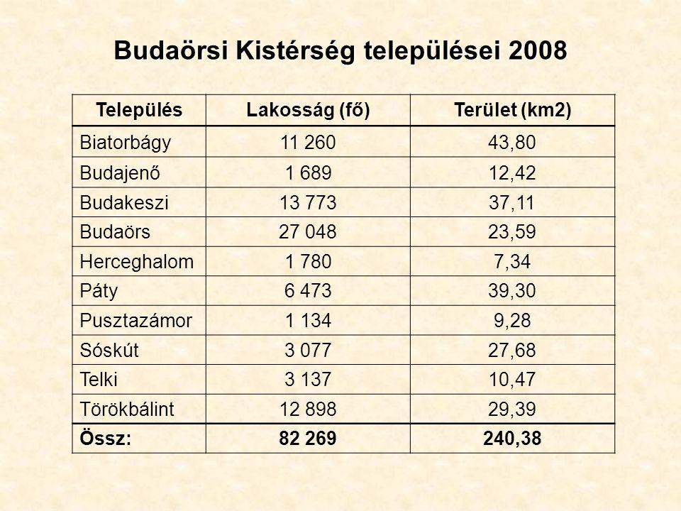 Budaörsi Kistérség települései 2008