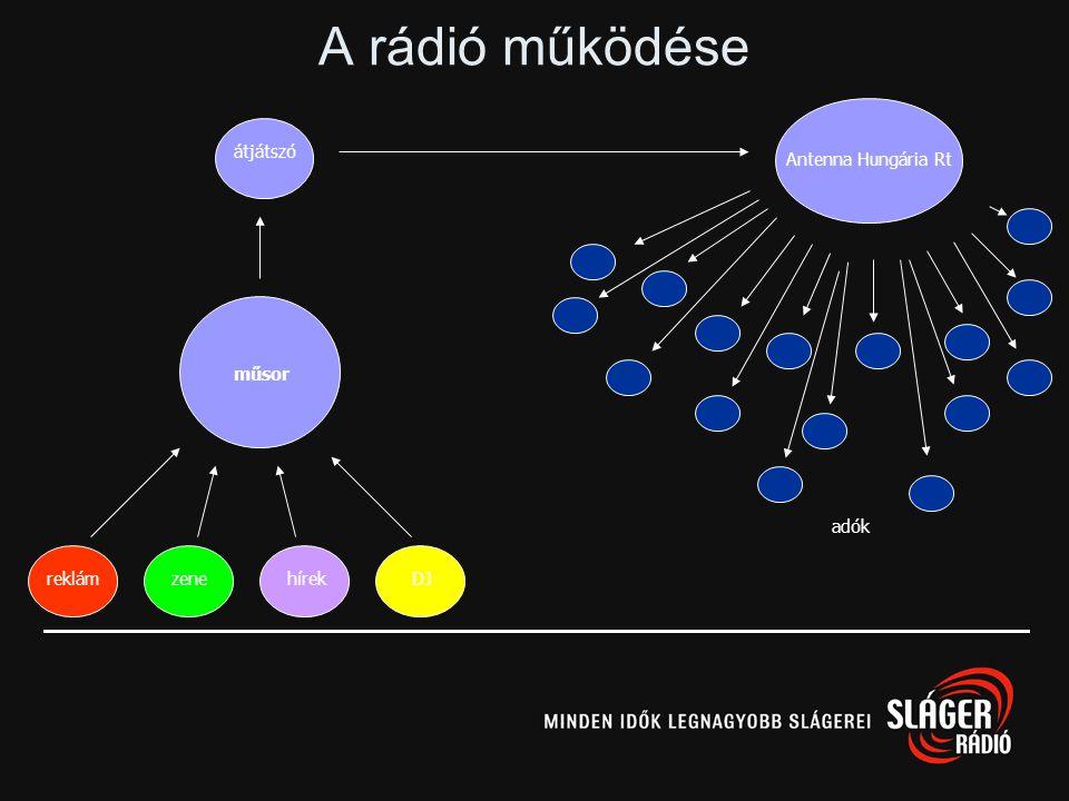 A rádió működése Antenna Hungária Rt műsor reklám zene hírek DJ