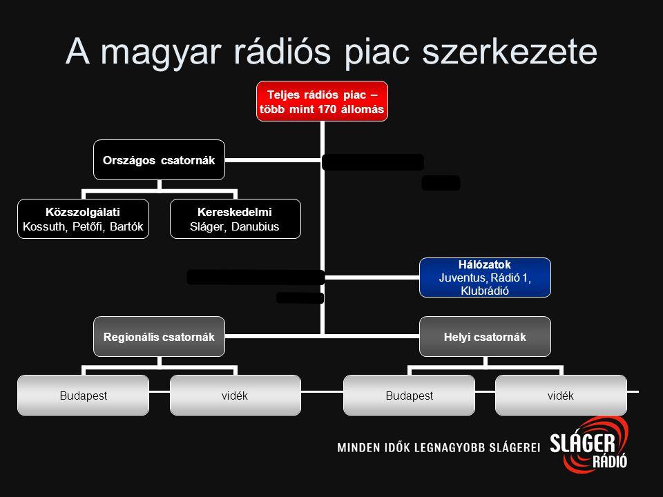 A magyar rádiós piac szerkezete