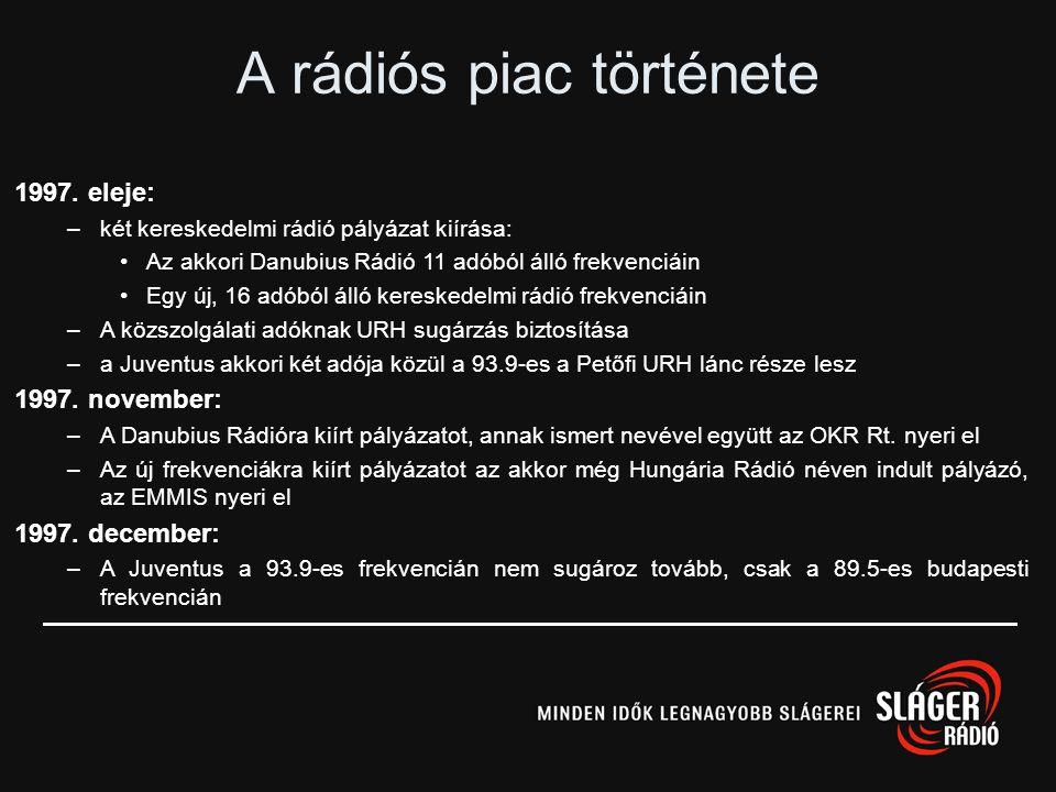 A rádiós piac története