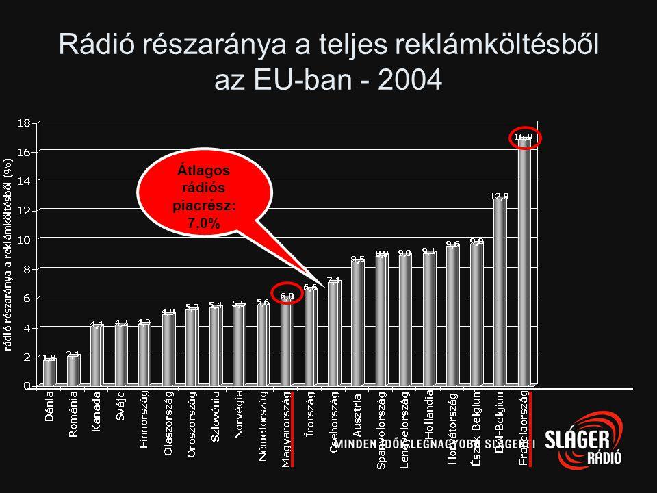 Rádió részaránya a teljes reklámköltésből az EU-ban - 2004