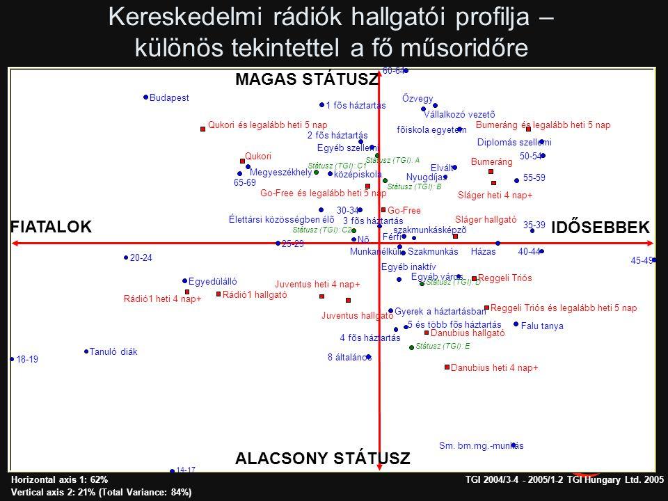 Kereskedelmi rádiók hallgatói profilja – különös tekintettel a fő műsoridőre
