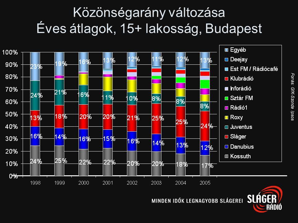 Közönségarány változása Éves átlagok, 15+ lakosság, Budapest