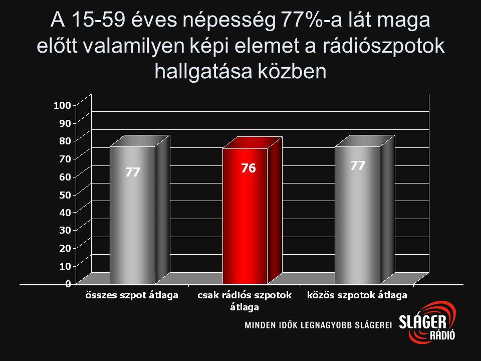 A 15-59 éves népesség 77%-a lát maga előtt valamilyen képi elemet a rádiószpotok hallgatása közben