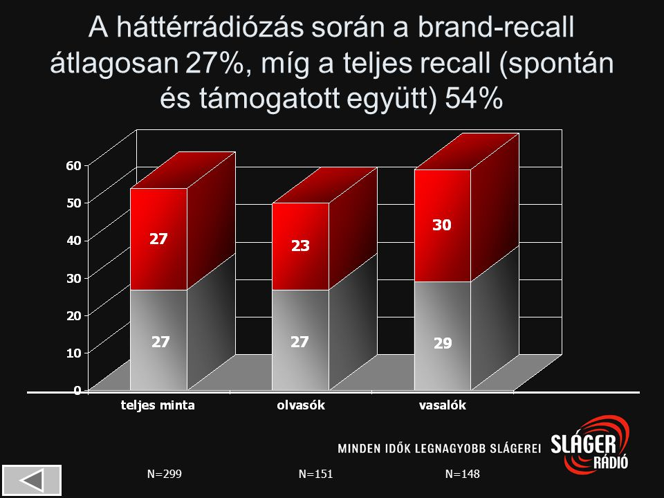 A háttérrádiózás során a brand-recall átlagosan 27%, míg a teljes recall (spontán és támogatott együtt) 54%